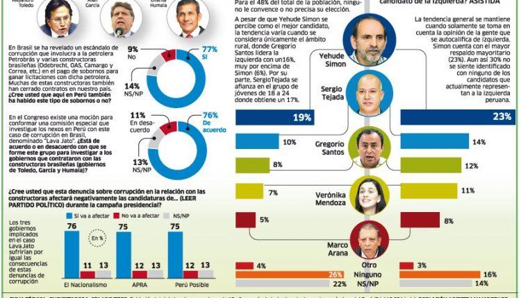 03 Corrupción 'de izquierda'. (larepublica.pe)