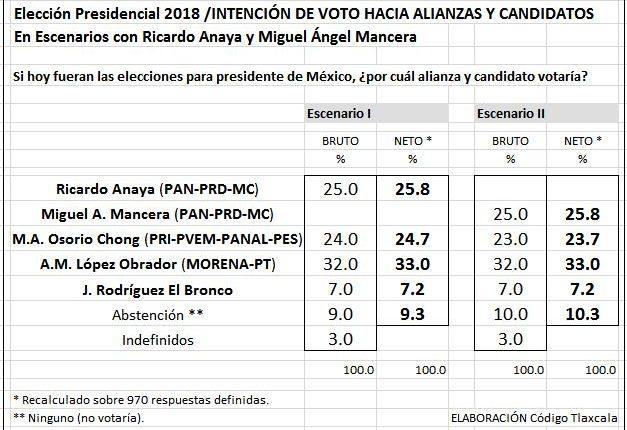 02 Cuadro 1 Intención de voto hacia alianzas y candidatos